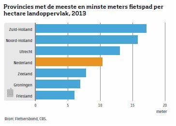 Fietspad meters